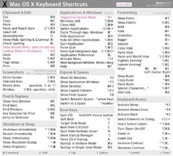 Mac-OS-X-Keyboard-Shortcut-Cheat-Sheet-01.jpg