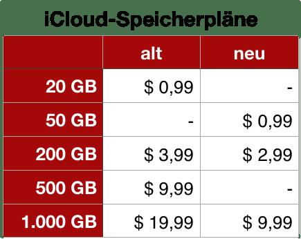 Preise iCloud-Speicherpläne