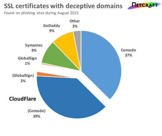 Hunderte SSL-Zertifikate für Phishing-Seiten ausgestellt - Apfeltalk ...