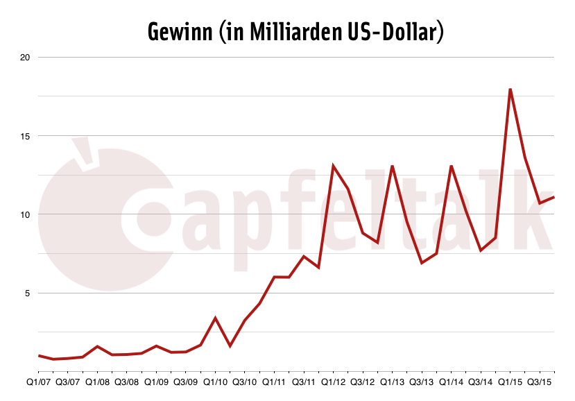 4. Quartal 2015 Gewinn