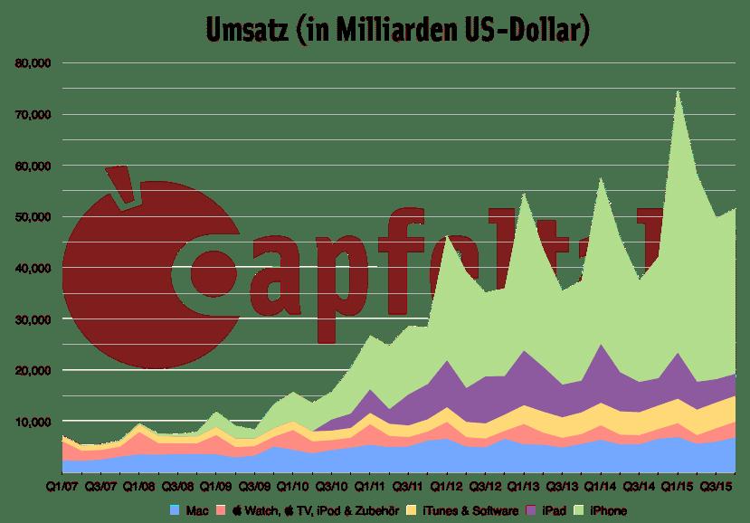 4. Quartal 2015 Umsatz