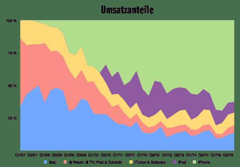 4. Quartal 2015 Umsatzanteile