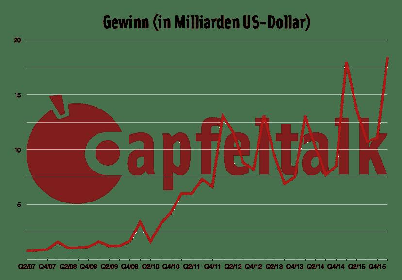 Quartalszahlen Q1/16 Gewinn