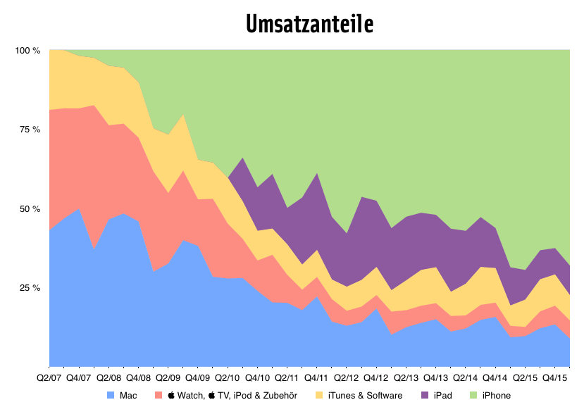Quartalszahlen Q1/16 Umsatzanteile