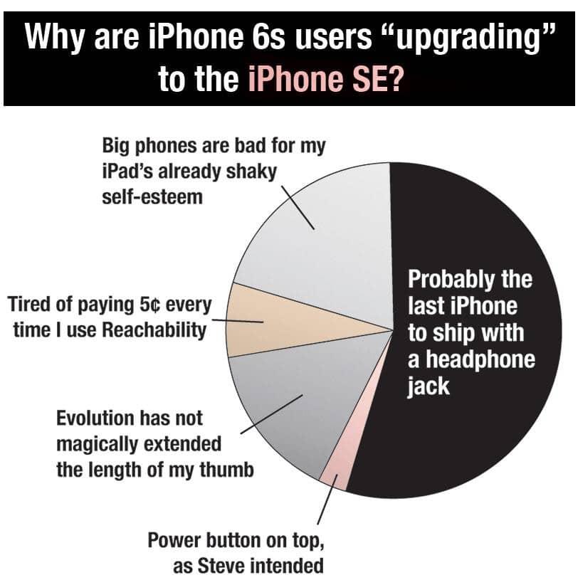 Netzfundstuck Warum Steigen Nutzer Des IPhone 6s Auf Das