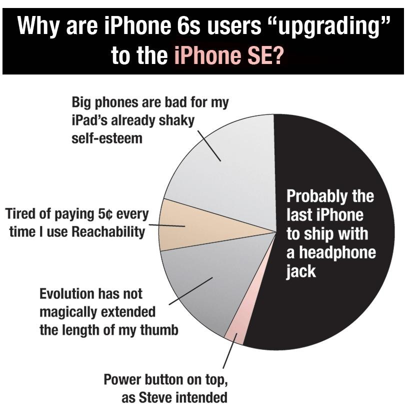 iPhone SE Statistik