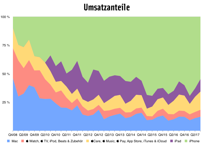 Quartalszahlen 3/2017