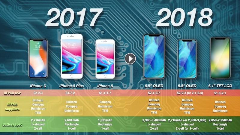 Ming-Chi Kuo: Akku iPhone X 2018