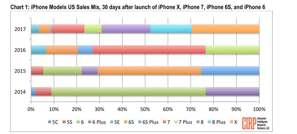 CIRP iPhone X iPhone 8