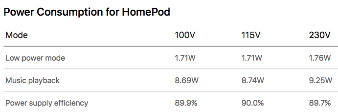 HomePod Stromverbrauch