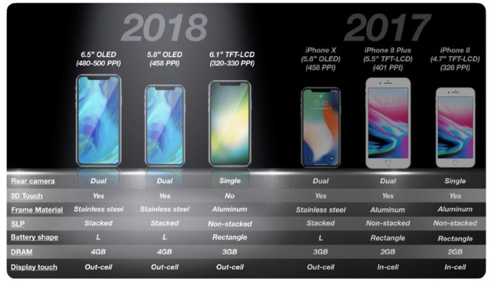 iPhone-Lineup 2018