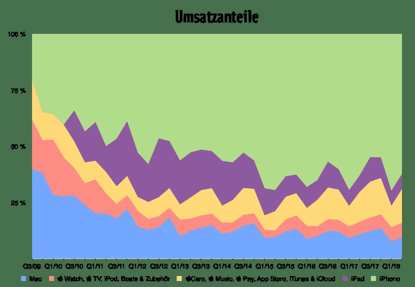 Quartalszahlen 2/2018: Umsatzanteile