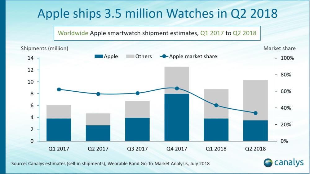 Apple Watch Marktanteile