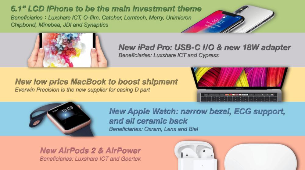 Ming-Chi Kuo Vorhersagen iPad Pro USB-C