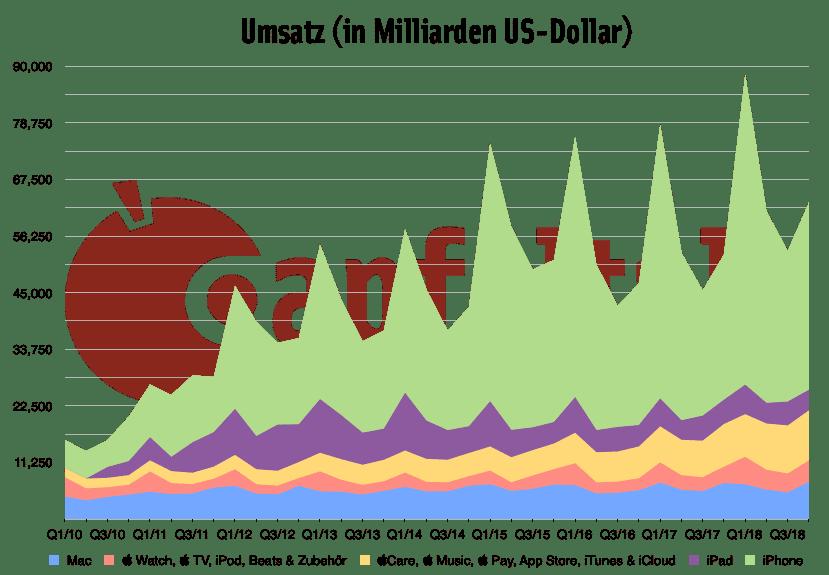 Quartalszahlen 4. Quartal 2018: Umsatz