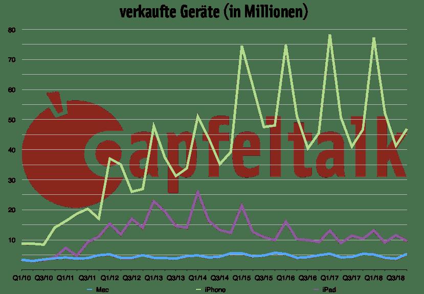 Quartalszahlen 4. Quartal 2018: Umsatzanteile