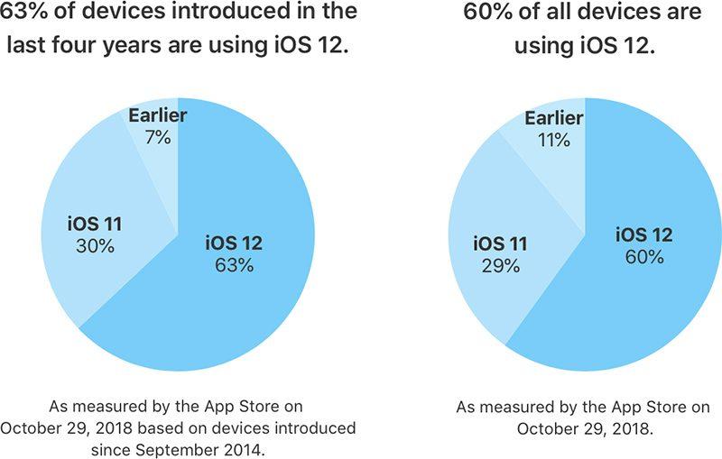 iOS 12 Installationsbasis