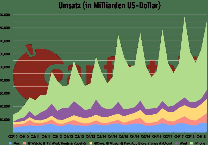 Quartalszahlen Q1/2019 Umsatz