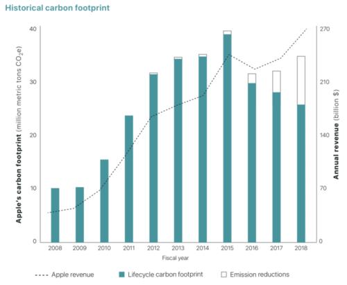 CO2-Fußabdruck Umweltbericht 2019