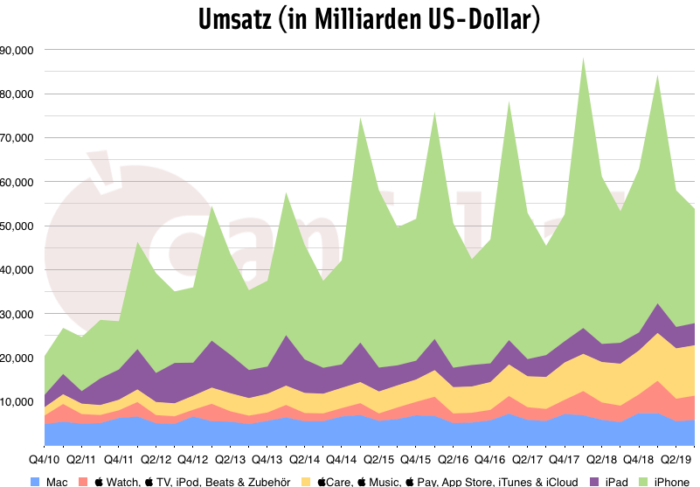 3. Quartal 2019: Umsatz Quartalszahlen