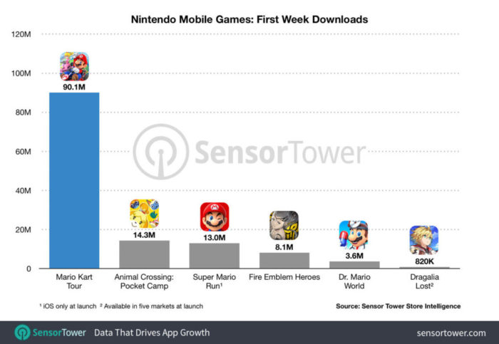 Mario Kart Tour Downloads