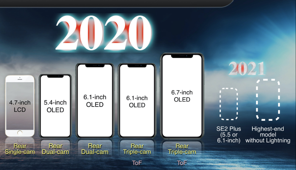 2020er iPhones Ming-Chi Kuo