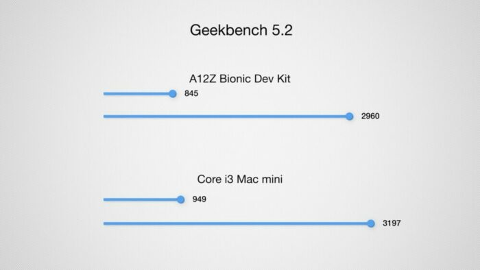 Mac mini Apple-Silicon Benchmark