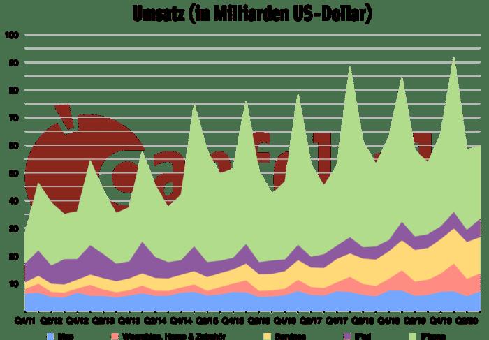 Quartalszahlen Q3/2020 Umsatz