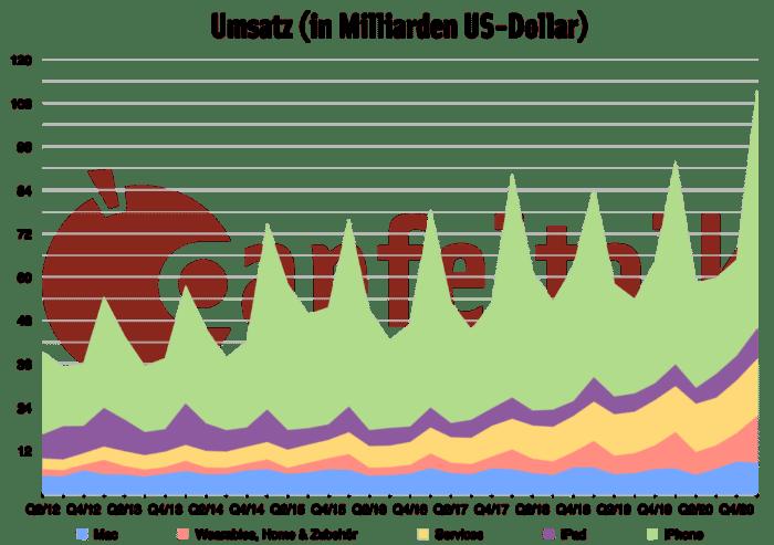 Umsatz 1. Quartal 2021