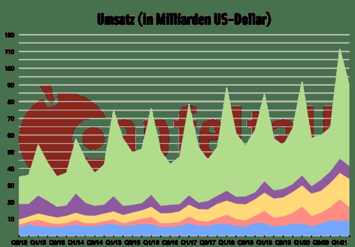 Quartalszahlen Q2/2021: Umsatz